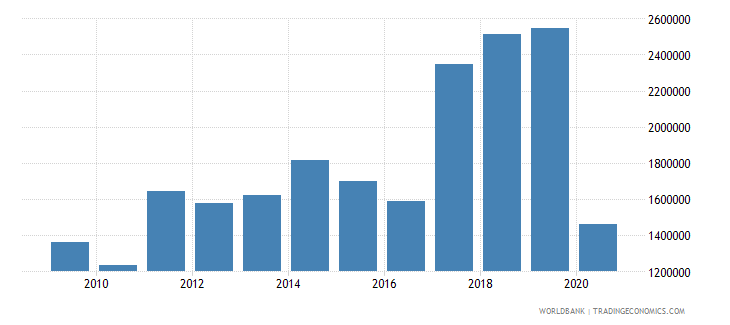 luxembourg international tourism number of departures wb data