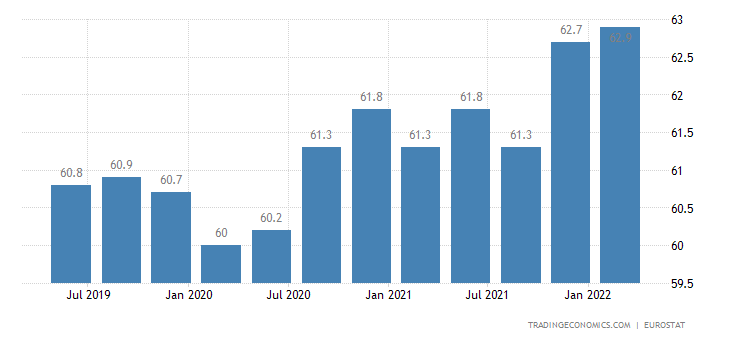 Luxembourg Labor Force Participation Rate