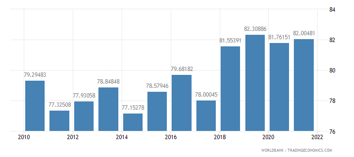luxembourg manufactures exports percent of merchandise exports wb data