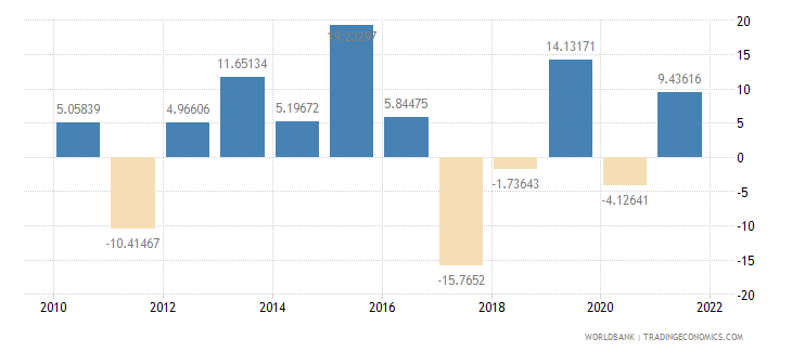 luxembourg manufacturing value added annual percent growth wb data