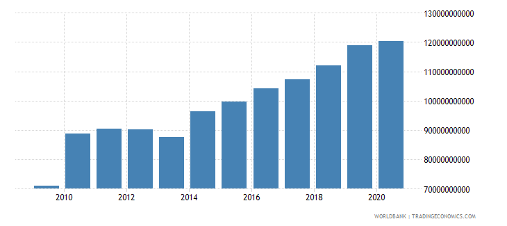 luxembourg net domestic credit current lcu wb data