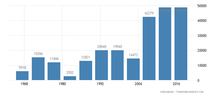 luxembourg net migration wb data