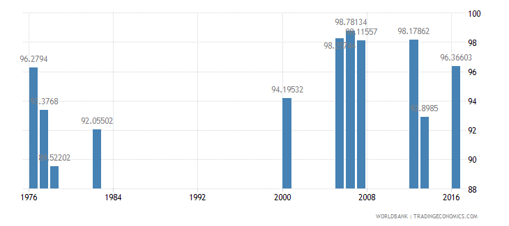 luxembourg persistence to grade 5 female percent of cohort wb data