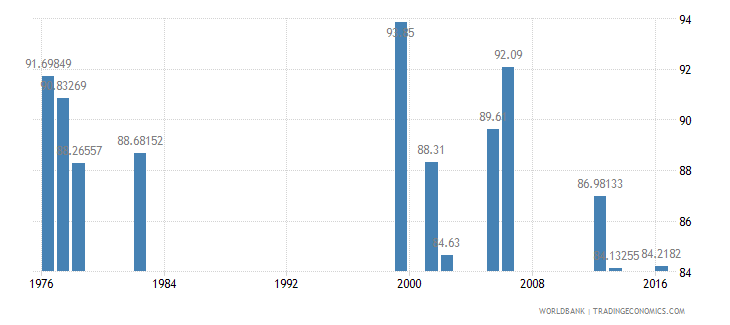 luxembourg persistence to last grade of primary female percent of cohort wb data