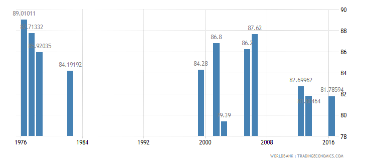 luxembourg persistence to last grade of primary male percent of cohort wb data
