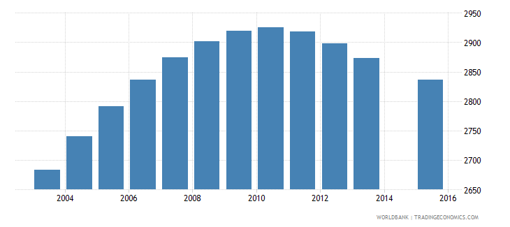 luxembourg population age 12 female wb data