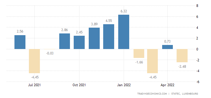 Luxembourg Retail Sales YoY