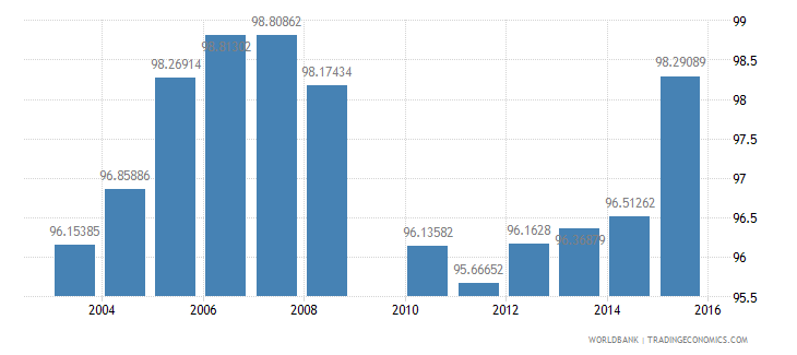 luxembourg total enrollment primary female percent net wb data