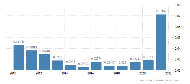 luxembourg total reserves in months of imports wb data
