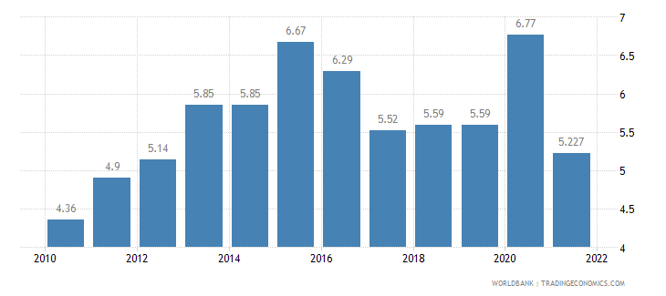 luxembourg unemployment total percent of total labor force wb data