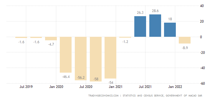 Macao GDP Annual Growth Rate
