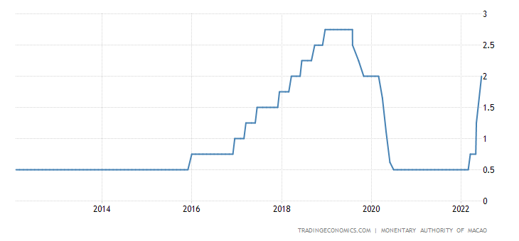 Macao Interest Rate