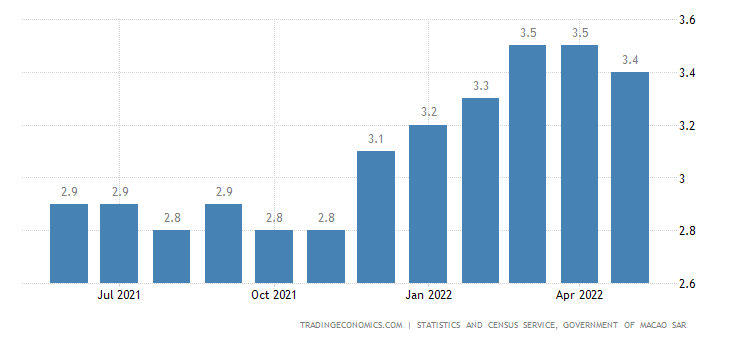Macao Unemployment Rate