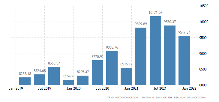 Macedonia Gross External Debt