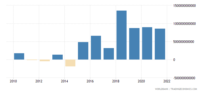madagascar changes in inventories constant lcu wb data