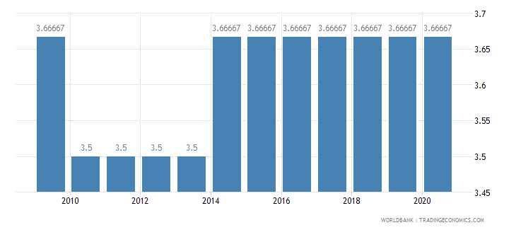 madagascar cpia economic management cluster average 1 low to 6 high wb data