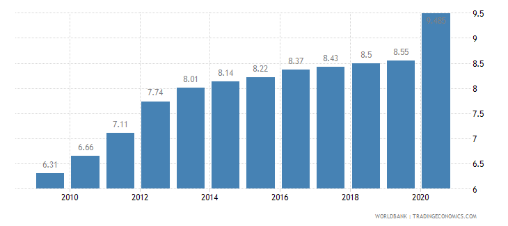 madagascar employees industry male percent of male employment wb data