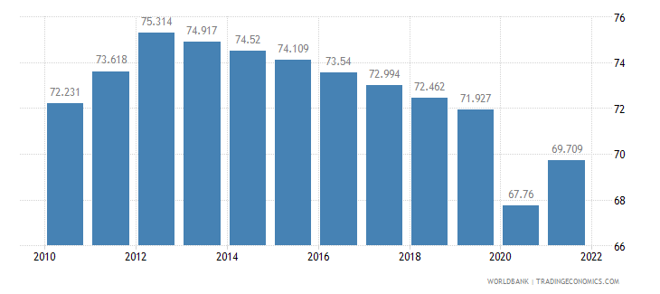 madagascar employment to population ratio ages 15 24 male percent wb data