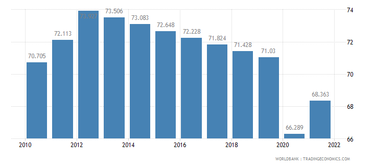 madagascar employment to population ratio ages 15 24 total percent wb data