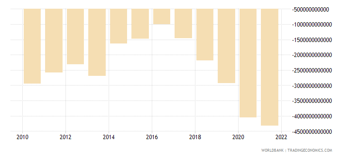 madagascar external balance on goods and services current lcu wb data