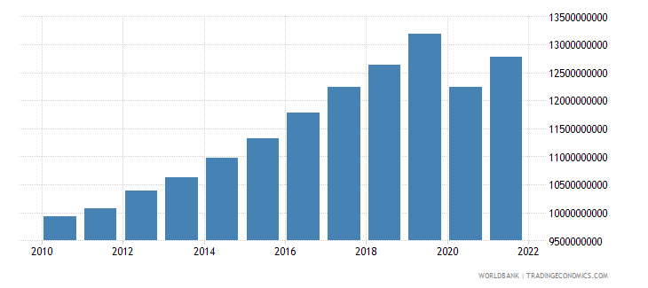 madagascar gdp constant 2000 us dollar wb data