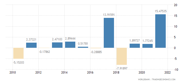 madagascar general government final consumption expenditure annual percent growth wb data