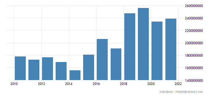 madagascar gross capital formation constant 2000 us dollar wb data
