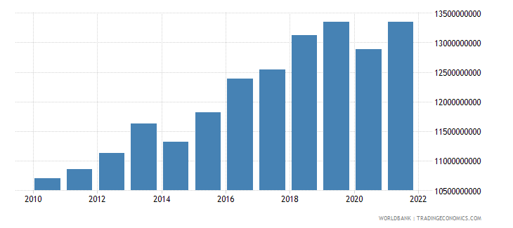 madagascar gross national expenditure constant 2000 us dollar wb data