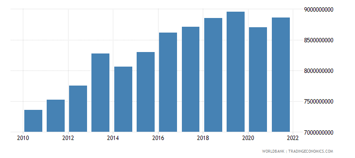 madagascar household final consumption expenditure constant 2000 us dollar wb data