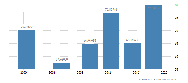 madagascar literacy rate youth total percent of people ages 15 24 wb data