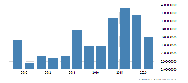 madagascar merchandise imports by the reporting economy us dollar wb data
