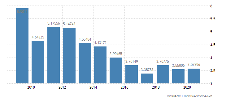 madagascar military expenditure percent of central government expenditure wb data