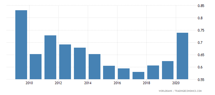 madagascar military expenditure percent of gdp wb data