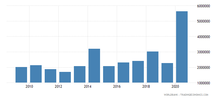 madagascar net bilateral aid flows from dac donors belgium us dollar wb data