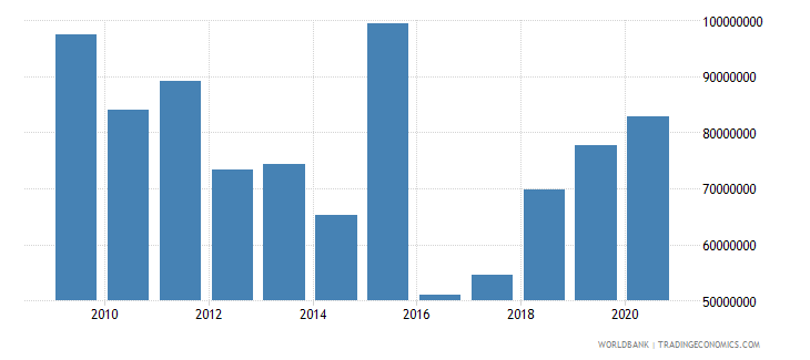 madagascar net bilateral aid flows from dac donors france us dollar wb data