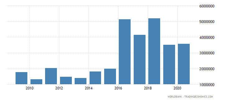 madagascar net bilateral aid flows from dac donors germany us dollar wb data