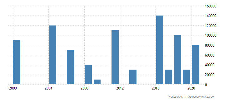 madagascar net bilateral aid flows from dac donors ireland us dollar wb data