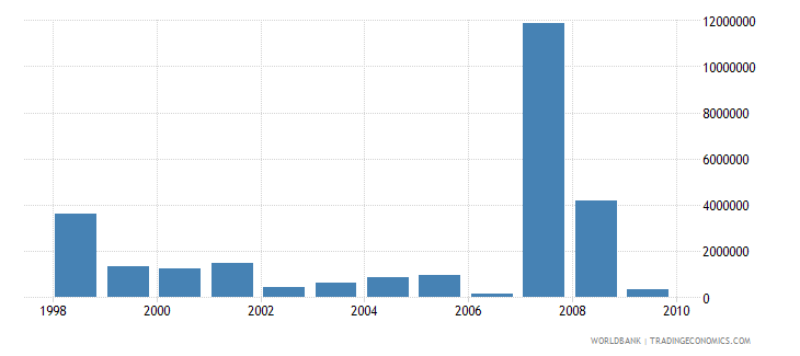 madagascar net bilateral aid flows from dac donors netherlands us dollar wb data