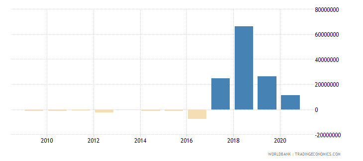 madagascar net flows on external debt private nonguaranteed png nfl us dollar wb data