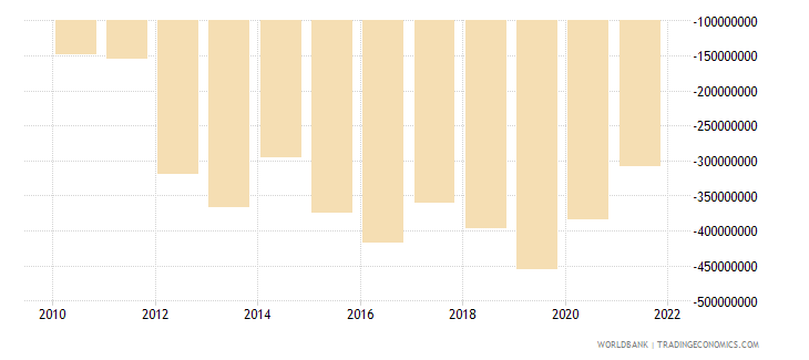 madagascar net income from abroad us dollar wb data