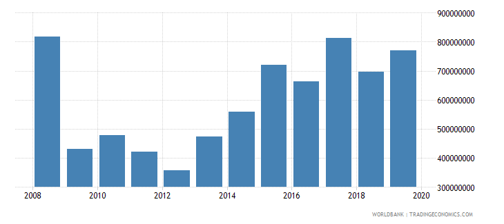 madagascar net official development assistance and official aid received constant 2007 us dollar wb data