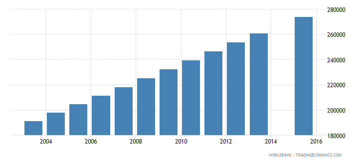 madagascar population age 16 female wb data