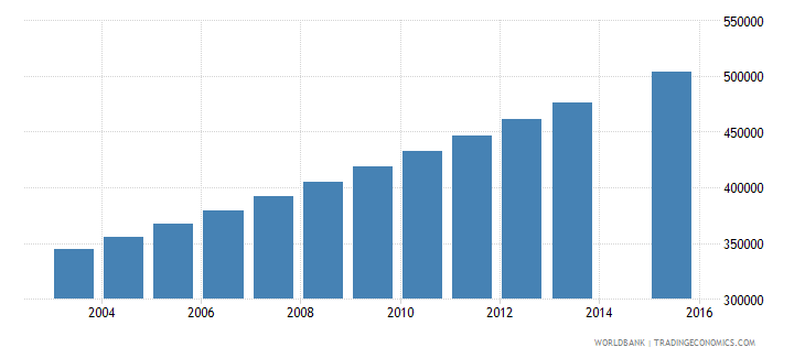 madagascar population age 19 total wb data