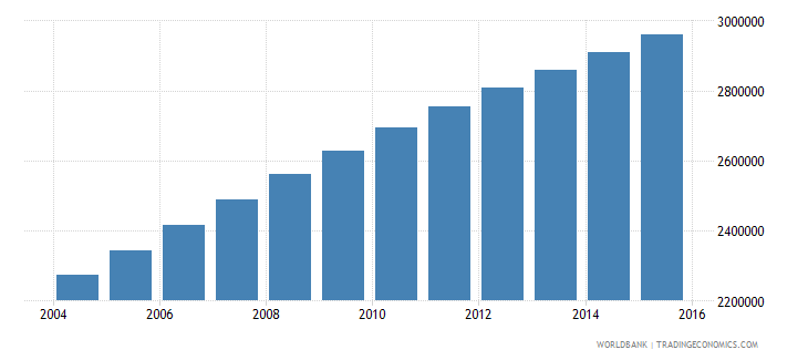 madagascar population ages 10 14 total wb data