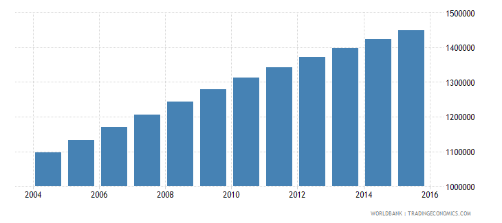 madagascar population ages 11 15 female wb data