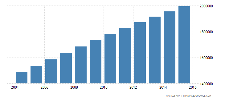 madagascar population ages 11 17 male wb data