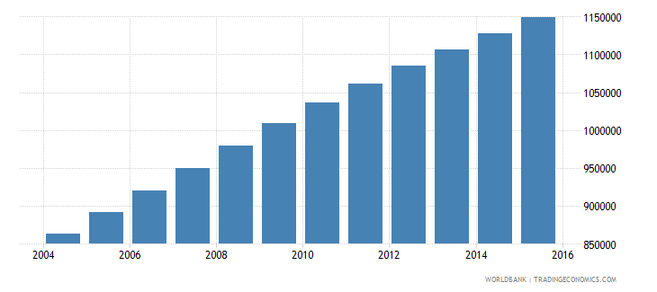 madagascar population ages 12 15 female wb data