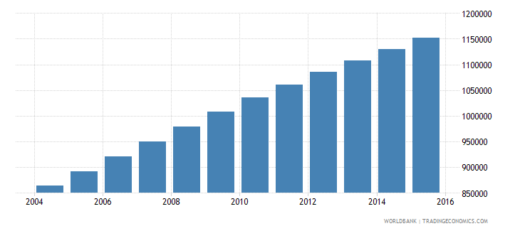 madagascar population ages 12 15 male wb data