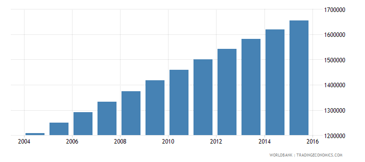 madagascar population ages 13 18 female wb data