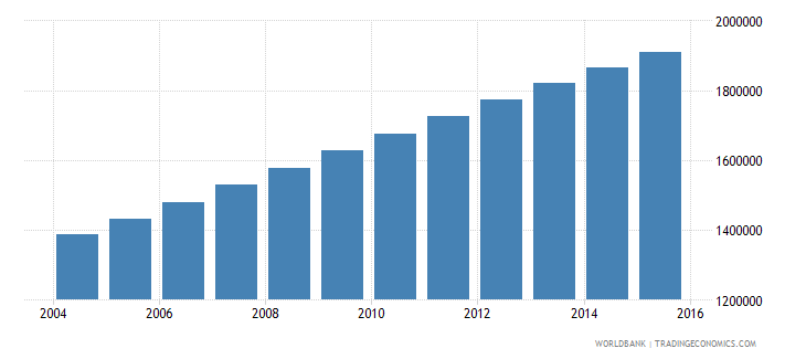 madagascar population ages 13 19 female wb data